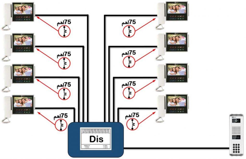 روش چهارم نصب آیفون تصویری تکنما