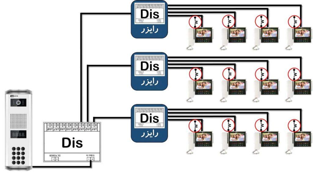 آموزش نصب آیفون تصویری تکنما
