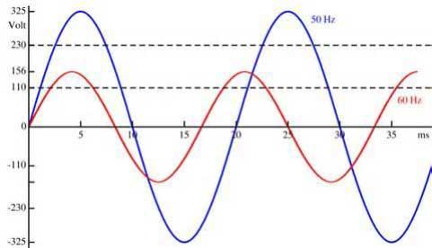 موج سینوسی